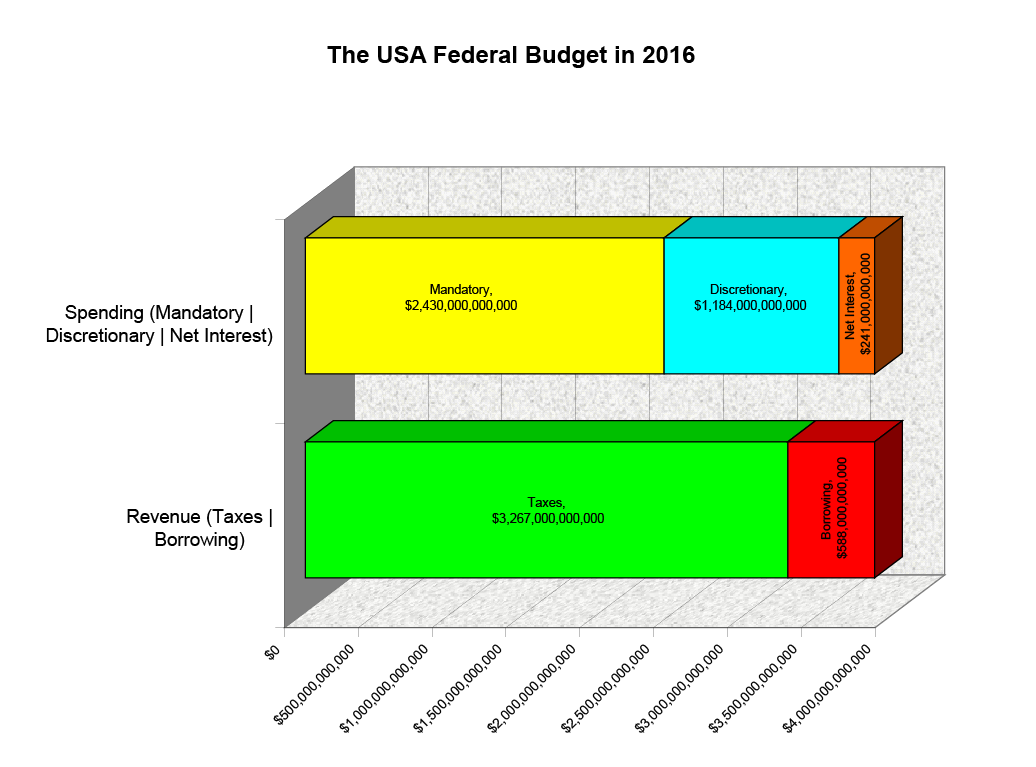 2016's Federal Budget Snapshot