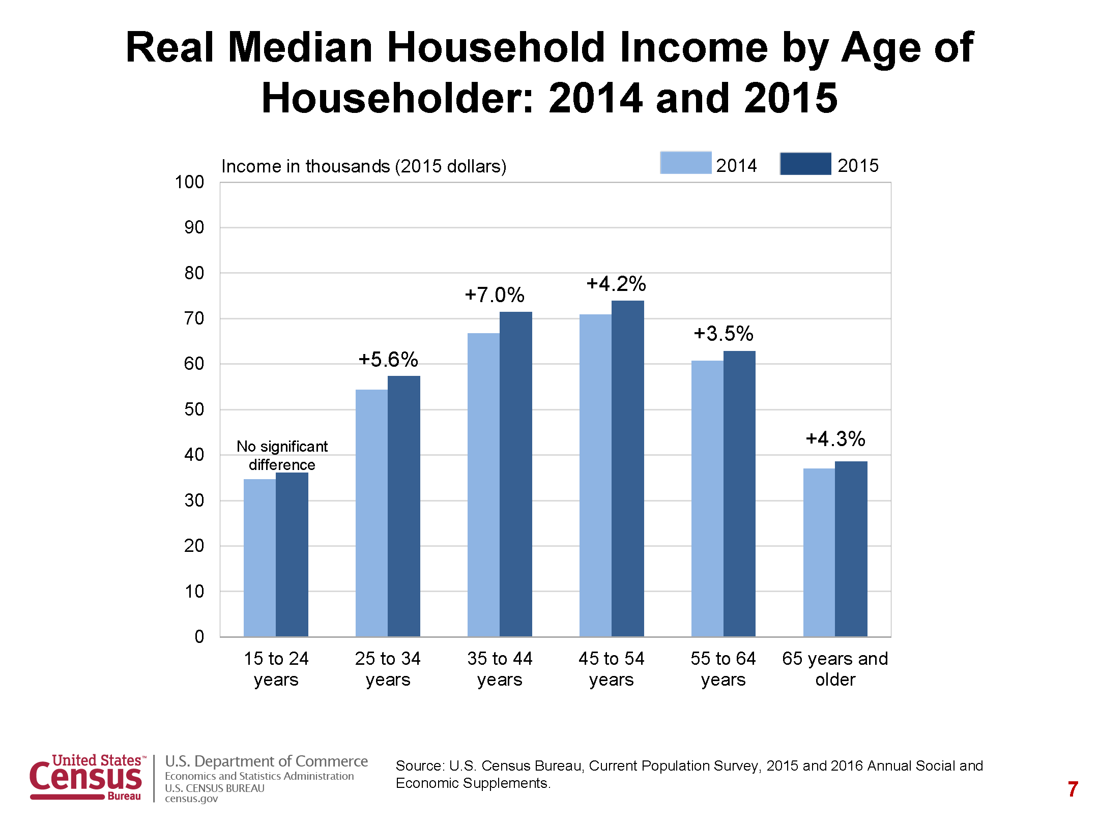 Household Income and Age