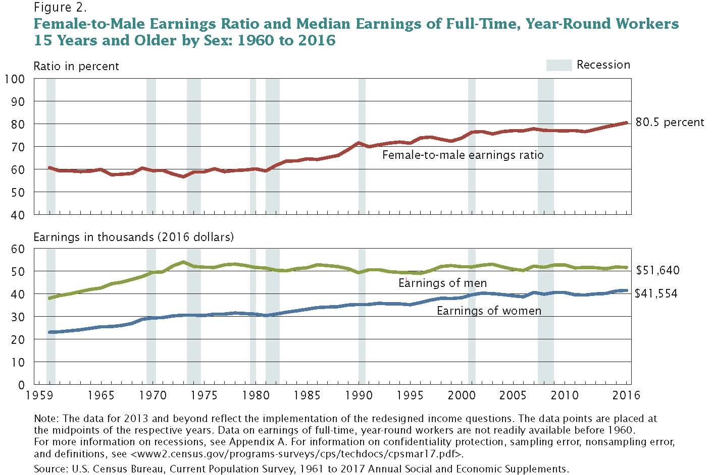 Household Income and Gender