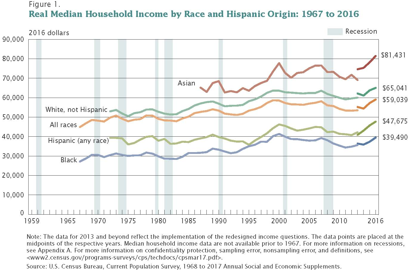 Household Income and Race