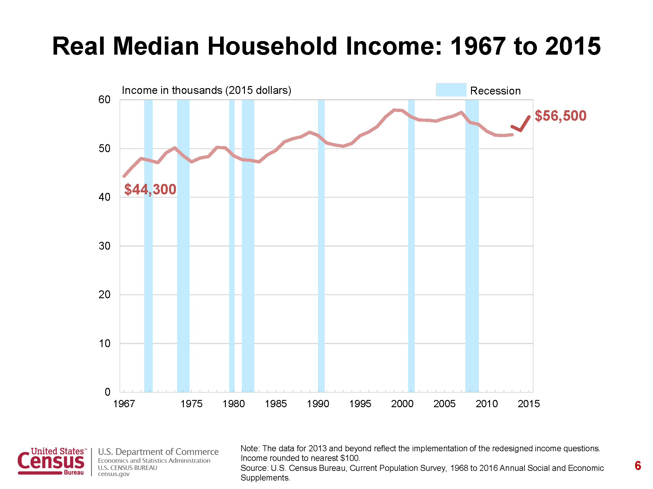 Median Household Income in the USA