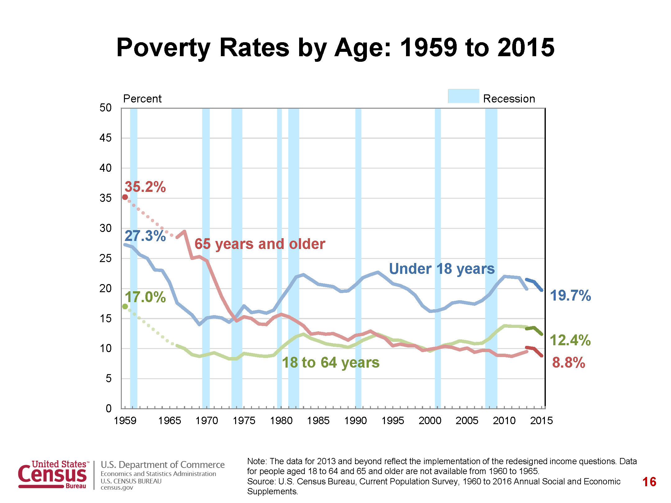 Poverty and Age