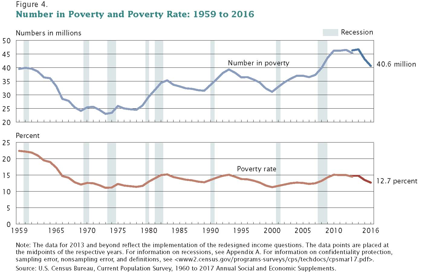 USA Poverty Rate and Count