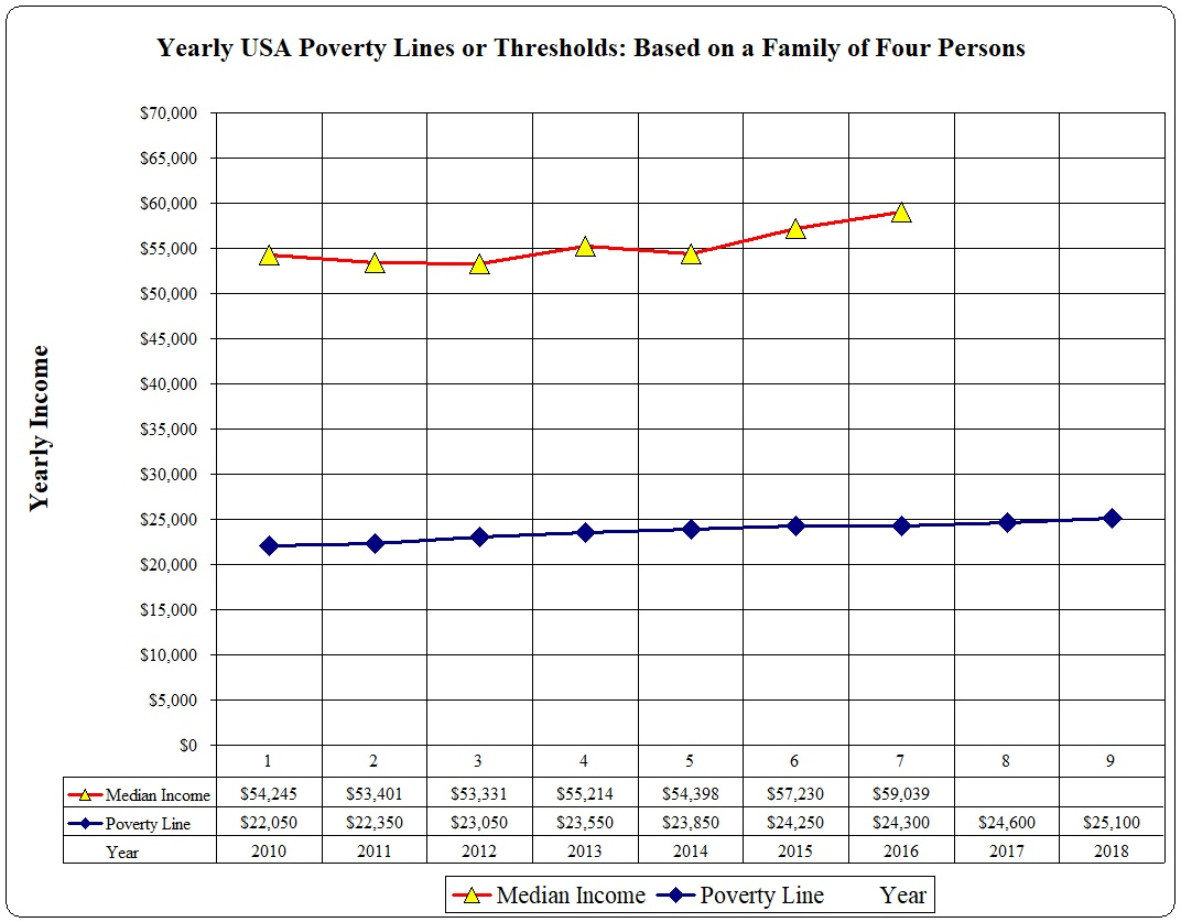USA Poverty Lines for a Family of Four