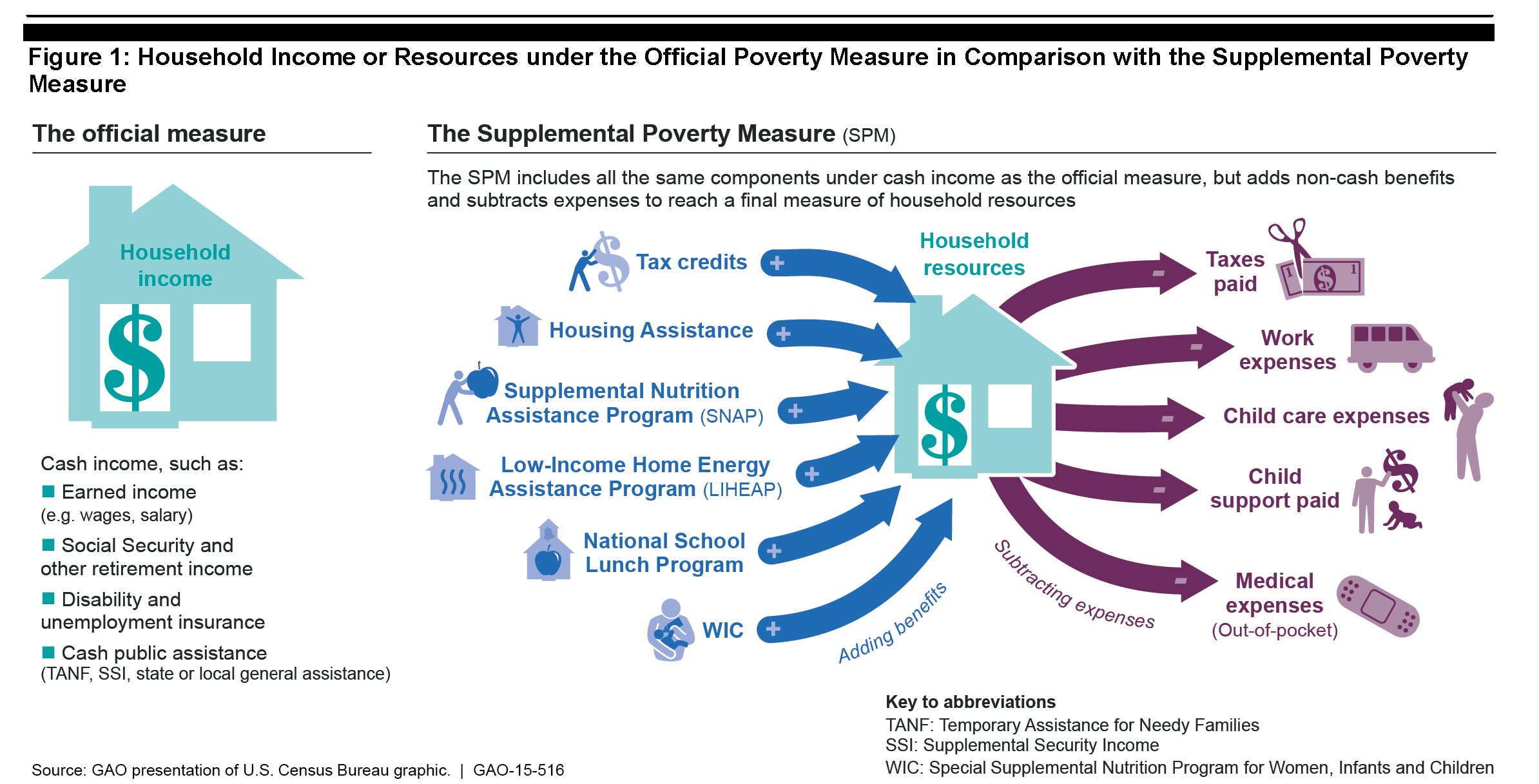 USA's Measurements of Poverty